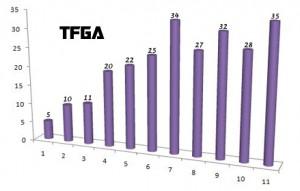 tfga_stats